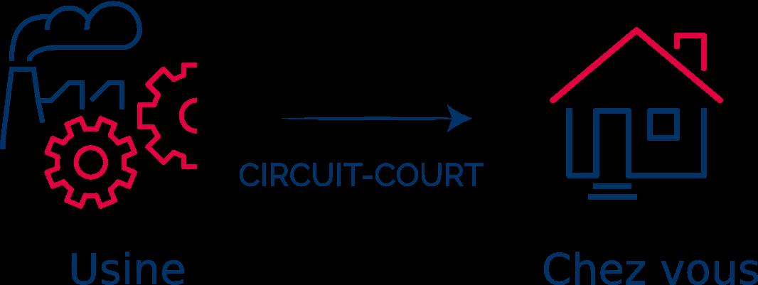 Le circuit court Ilobed
